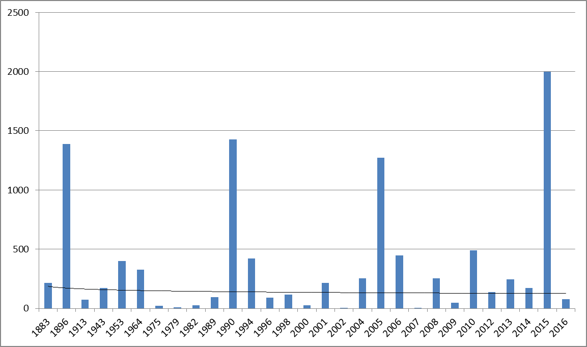 На этой диаграмме изображено количество погибших по годам, все известные случаи.